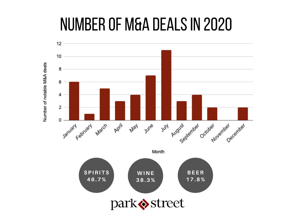 M&A Chart 2020