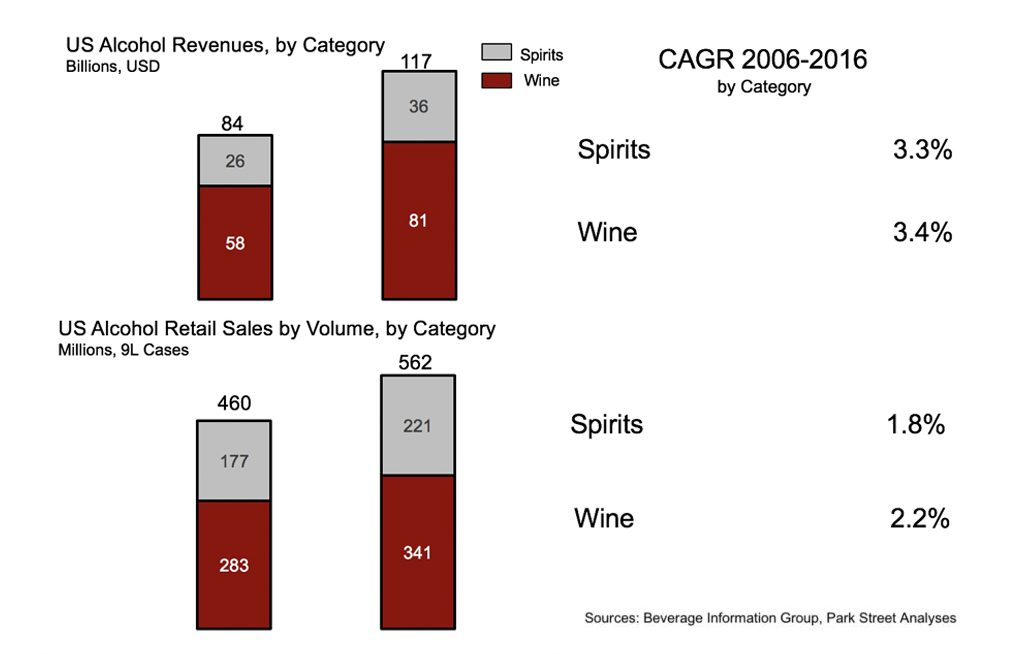 CAGR charts combined