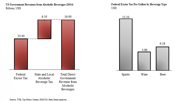 Government Revenues from Alcoholic Beverages