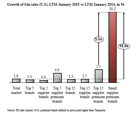 Growth of Gin sales (US) LTM Jan 2015 vs LTM Jan 2014 in %
