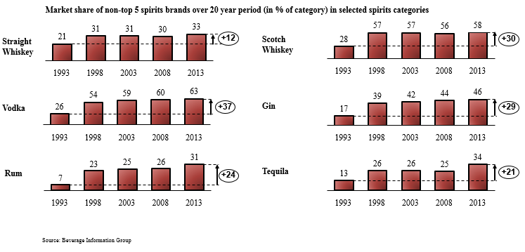 Market share of non-top 5 spirits brands over 20 year period in selected spirits categories