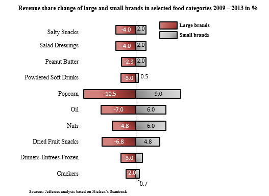 Revenue share change of large and small brands in selected food categories